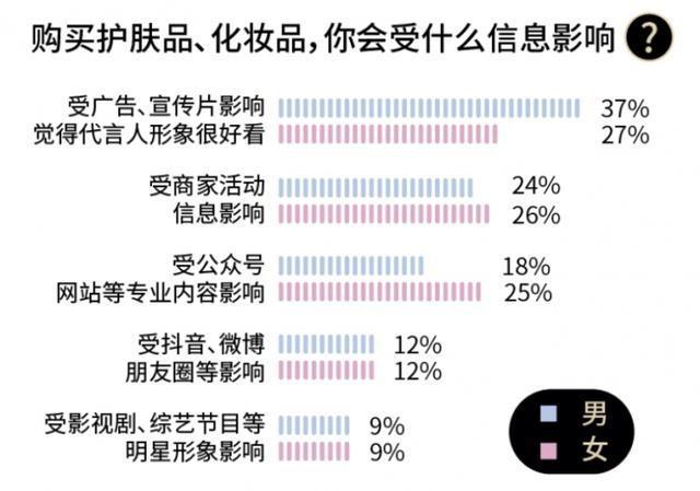 京东大数据:居然有70%男性会规律性护肤!