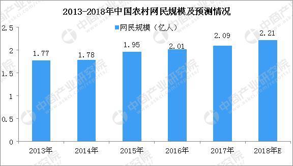 2018农村电商的发展与现状