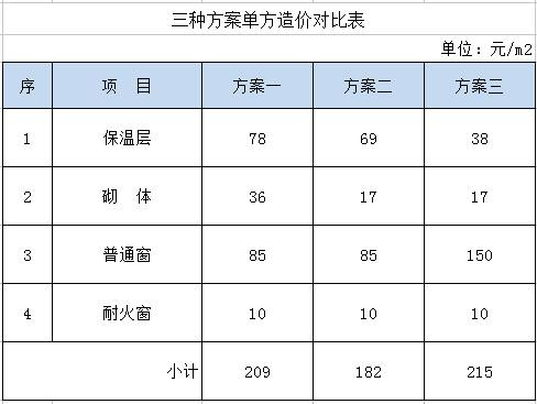 鑫源消防:耐火窗为什么贵,贵在哪里?(图3)