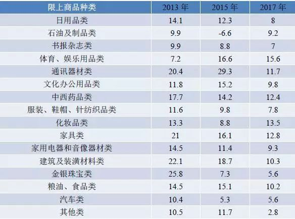 2013年消费品市场_2017/2018年中国消费市场发展报告
