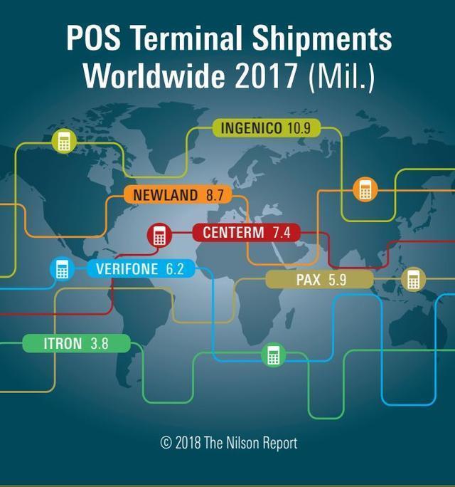 全球资讯_最新尼尔森报告:Ingenico、新大陆、升腾资讯全球POS销量前三-企查查