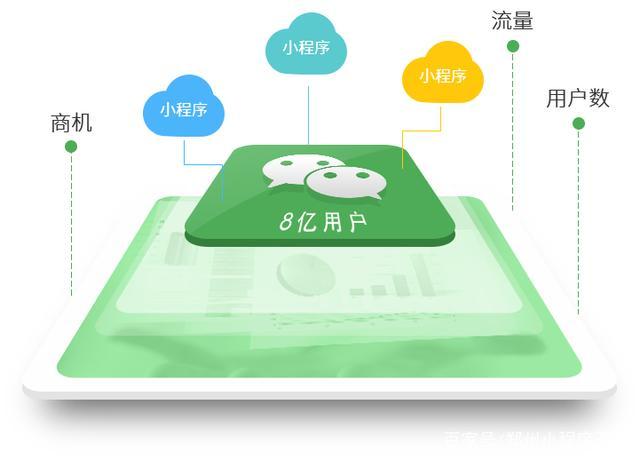 微信应用&小程序开发(图6)