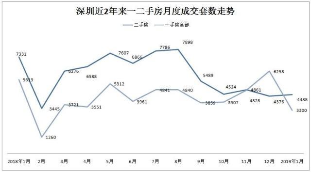 """2019年1月深圳二手房成交4488套 成交略""""升"""""""
