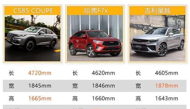 好看不貴配置還高 三款自主轎跑SUV該選誰?