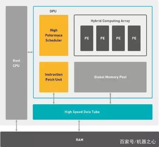 DAC 2018目标检测系统挑战赛落幕:中科院清华分获GPU与FPGA冠军