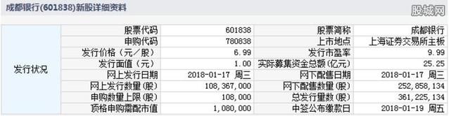 成都银行明天发行 发行数量为10.8万股