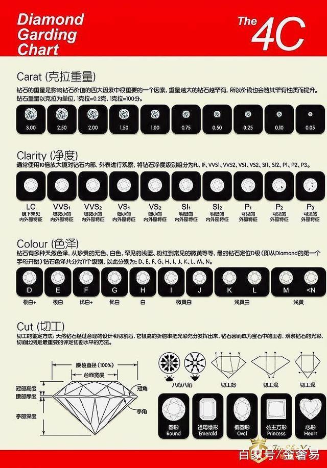 上海哪里回收钻戒,5克拉钻戒多少钱回收?