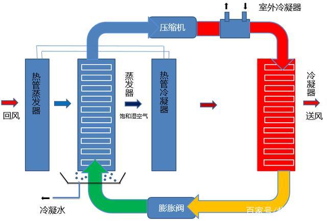 热泵除湿烘干过程热量衡算及设备选型
