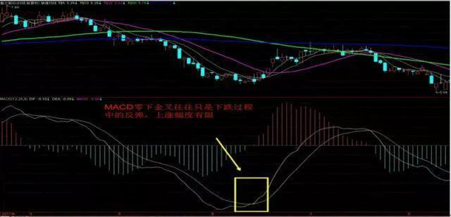 MACD,MACD线怎么看,MACD线表达了什么意思,短线炒股基本知识汇总(2) MACD线