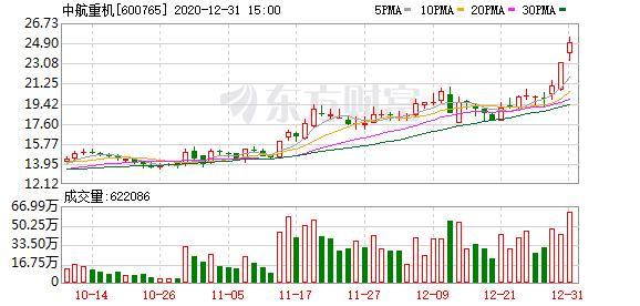多主力現身龍虎榜,中航重機3日上漲25.63%(12-31)