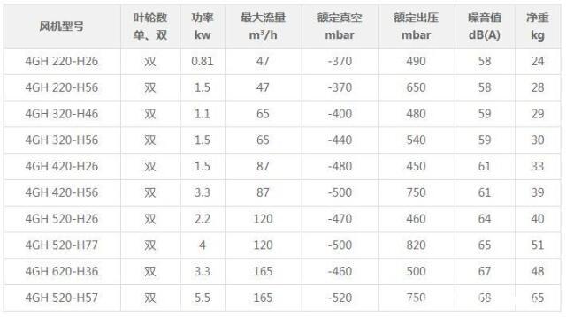 高压风机性能参数表