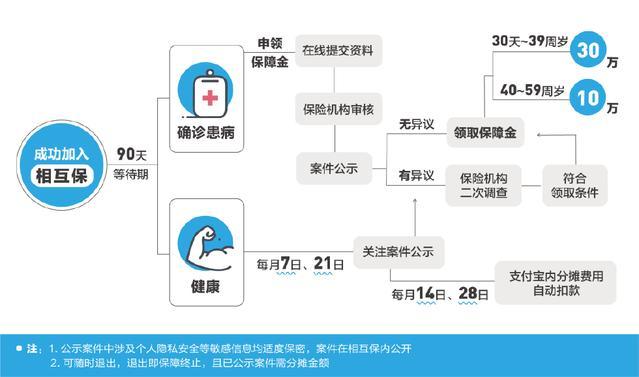 """支付宝上线""""相互保"""":引入区块链 保障流程透明"""