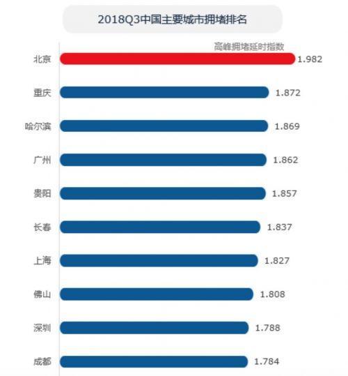 """高德地图Q3交通报告:北京蝉联""""首堵"""" 月拥堵成本破千"""