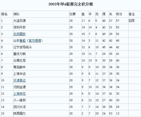 历年中超甲A联赛冠军积分榜,哪年最强?(1994