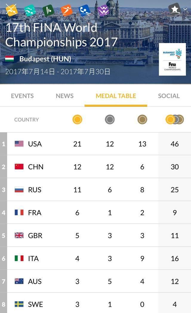 游泳世锦赛最终奖牌榜:美国21金居第一,孙杨给