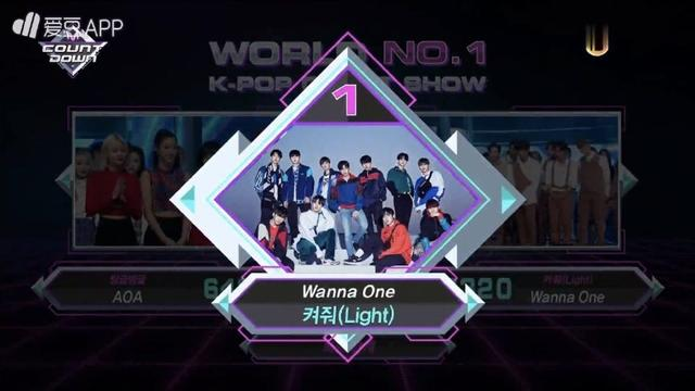 Wanna One新歌再獲一位 總分超防彈少年團創歷史最高!