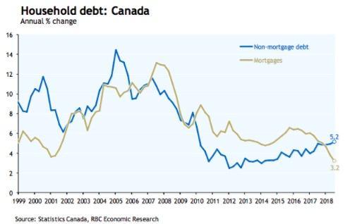 彻底告别繁荣时代:加拿大房贷增速创22年新低