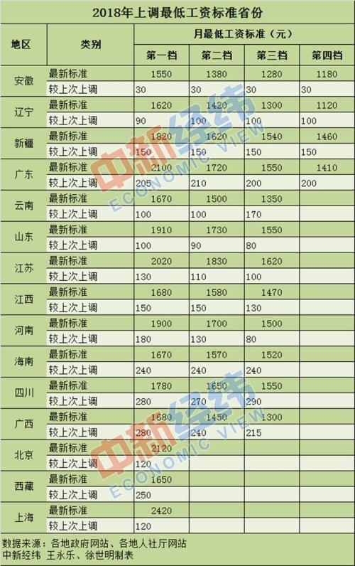 15省份上调工资 2018年15省份蕞低工资标准上调详情表一览