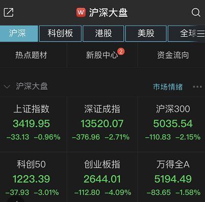 兩市回調創指重挫逾4%!貴州茅臺股價跌破2000元