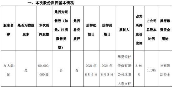 方大炭素控股股東方大集團質押6000萬股 用於補充流動資金