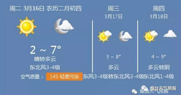 16日煙臺天氣:晴轉多雲 溫度2 ~ 7℃ 東北風3-4級