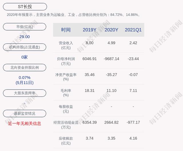 ST長投:預掛牌轉讓子公司100%股權