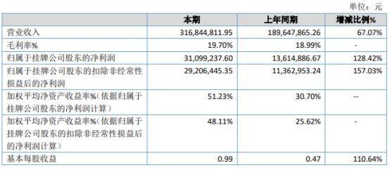 華洋賽車2020年凈利3109.92萬增長128.42% 國外運動休閑產品需求量猛增