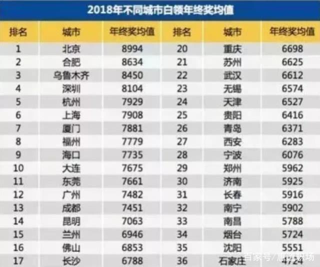 年终奖大数据曝光:白领人均7100元,超4成无年终奖