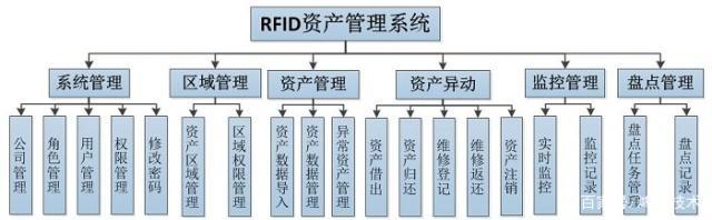 基于RFID消防器材管理的应用方案详细解析