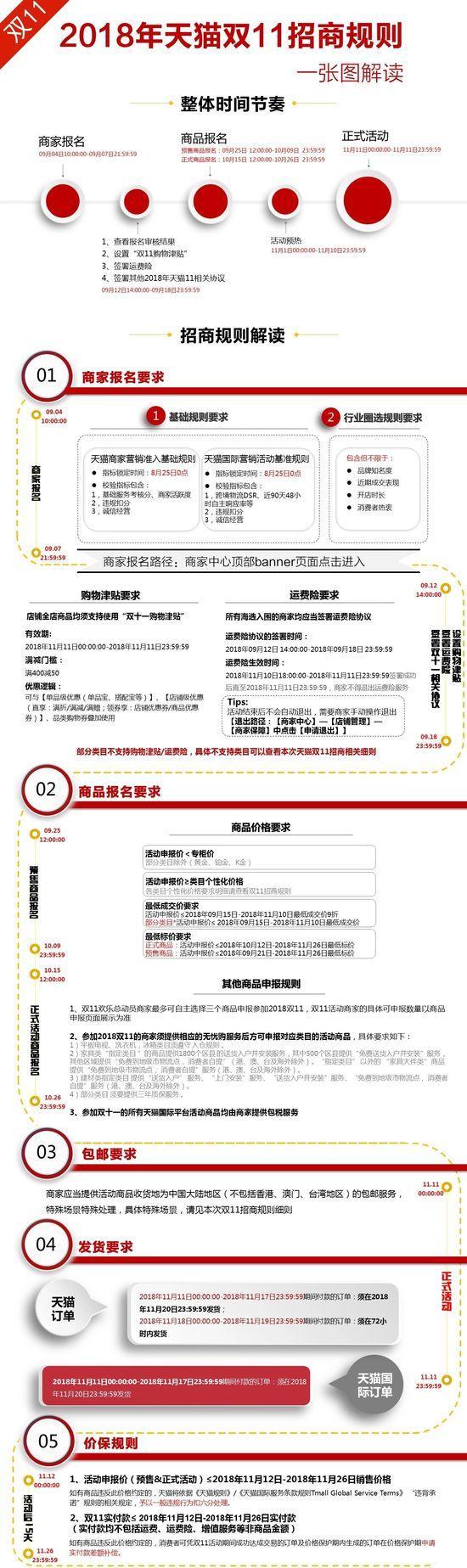 2018天猫双11活动商家报名时间及招商要求