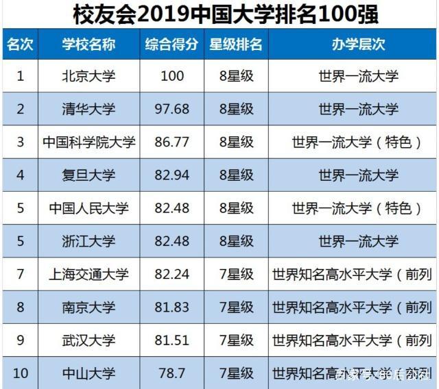 校友会大学排名出炉,北京大学保持第一,中山大学进入榜单前十