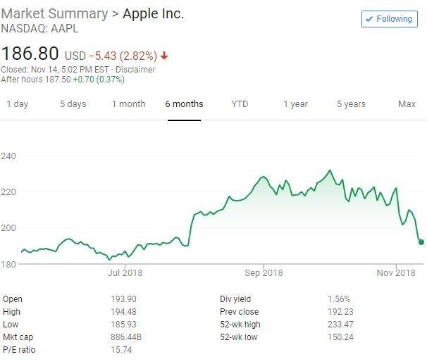 巴菲特三季度小幅增持苹果 看好银行股 清仓沃尔玛