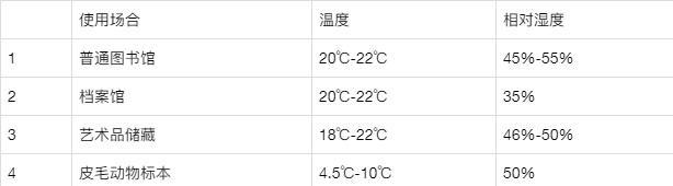 物件保管及不同場所對環境濕度的要求