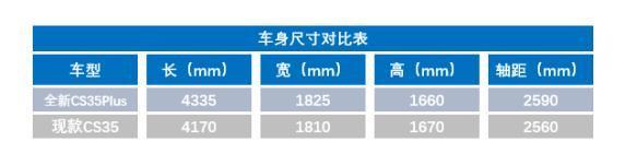 长安将推出全新CS35Plus 它还能续写传奇吗?